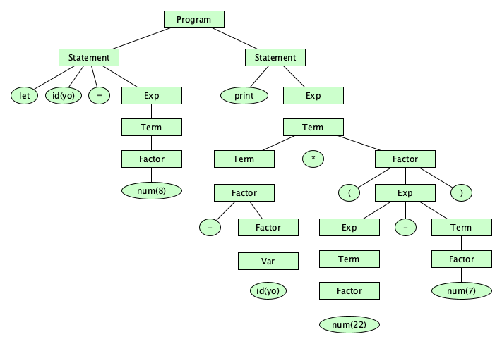 Programming Language Specification