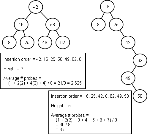 Binary tree american option