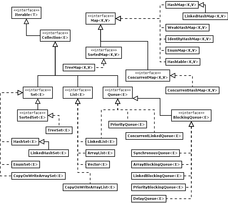 Collections Java Iterate Map on