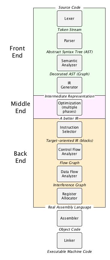 CCS, Inc - Compiler Features