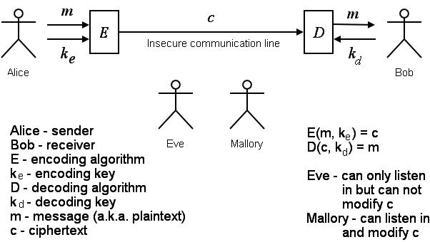 autokey cipher program in java