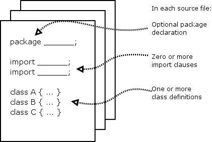 Introjava javastructureg ccuart Image collections