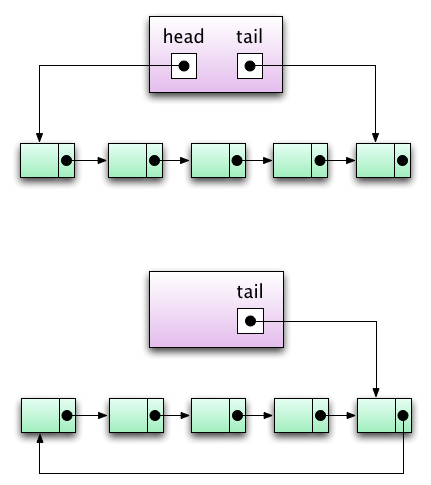 Queues linked explicit head tail or circular all operations in 1 ccuart Images